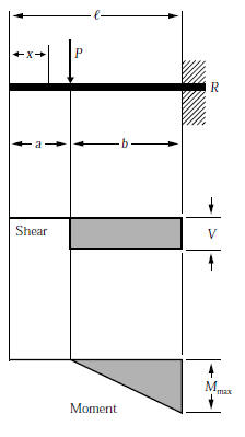beam formulas with shear and mom rh linsgroup com aisc beam loading diagrams beam loading shear and moment diagrams