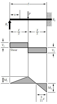 beam formulas with shear and mom rh linsgroup com Beam Deflection and Moment Diagrams bending moment diagram fixed end beam