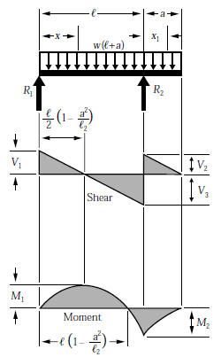 beam formulas with shear and mom rh linsgroup com moment diagram distributed load cantilever beam bending moment diagram uniformly distributed load