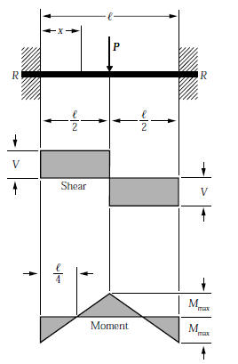 Point load bending moment