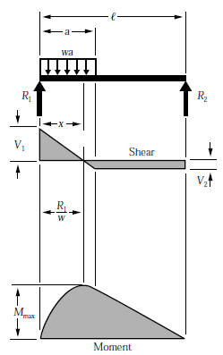 beam formulas with shear and mom rh linsgroup com shear force diagram udl and point load shear force diagram udl beam