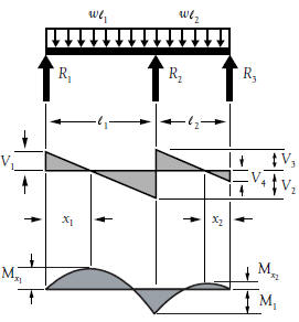 Bending Moment Formula For Continuous Beam With Udl - Best